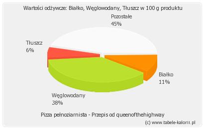 Pizza Pełnoziarnista Przepis Od Queenofthehighway