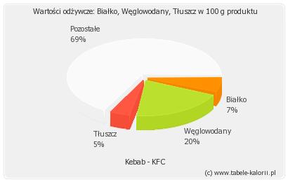 Kebab - KFC - kalorie, wartości odżywcze, ile kalorii..