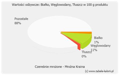 Czereśnie mrożone - Mroźna Kraina - kalorie, wartości..