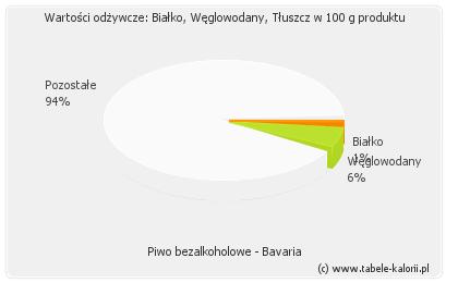 Piwo bezalkoholowe - Bavaria - kalorie, wartości odżywcze..