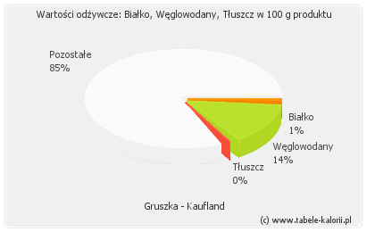 Gruszka - Kaufland - kalorie, wartości odżywcze, ile..