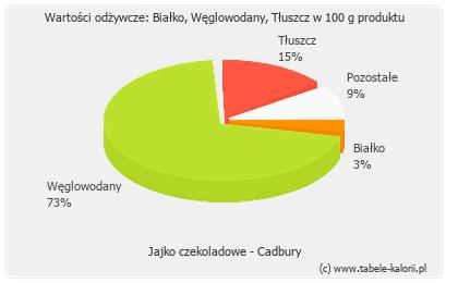 Jajko czekoladowe - Cadbury - kalorie, wartości odżywcze..