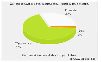 Czereśnie Amarena w słodkim syropie - Italiamo - kalorie..