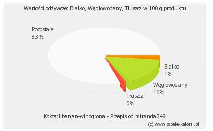Koktajl Banan Winogrona Przepis Od Miranda348 Kalorie Wartości