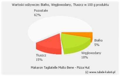 Makaron Tagliatelle Molto Bene Pizza Hut Kalorie