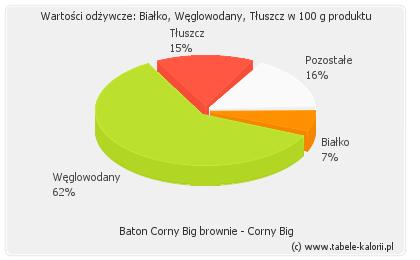 corny big kalorier