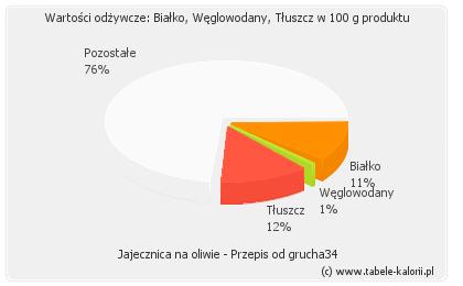 Jajecznica na oliwie - Przepis od grucha34 - kalorie..