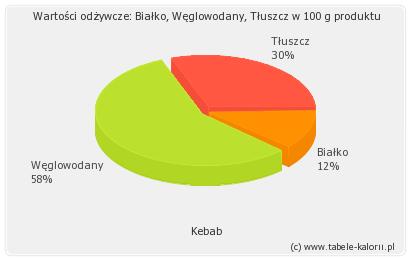 Kebab - kalorie, wartości odżywcze, ile kalorii, kcal..