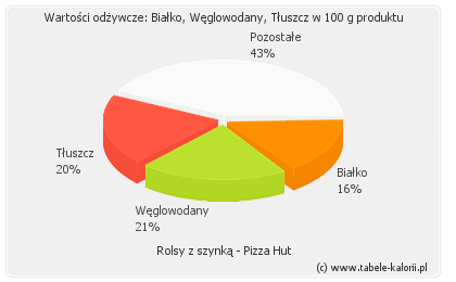Rolsy Z Szynką Pizza Hut Kalorie Wartości Odżywcze