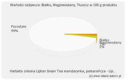 Herbata zielona Lipton Green Tea mandarynka, pomarańcza..