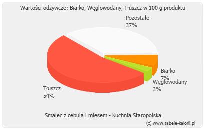 Smalec Z Cebulą I Mięsem Kuchnia Staropolska Kalorie Wartości