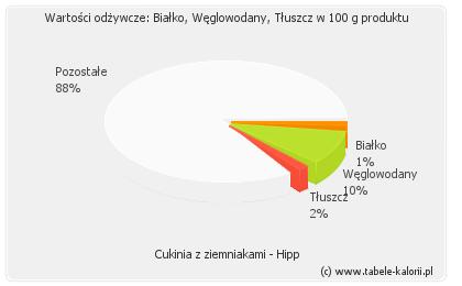 Cukinia z ziemniakami - Hipp - kalorie, wartości odżywcze..