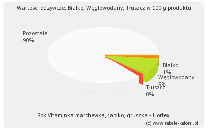 Sok Vitaminka marchewka, jabłko, gruszka - Hortex..