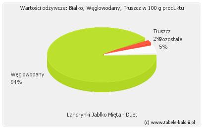 Landrynki Jabłko Mięta - Duet - kalorie, wartości odżywcze..