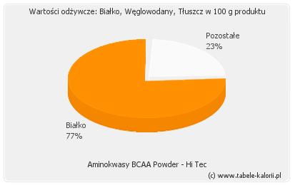 Najnowsza moda 100% najwyższej jakości przyjazd Aminokwasy BCAA Powder