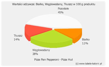 Pizza Pan Pepperoni Pizza Hut Kalorie Wartości